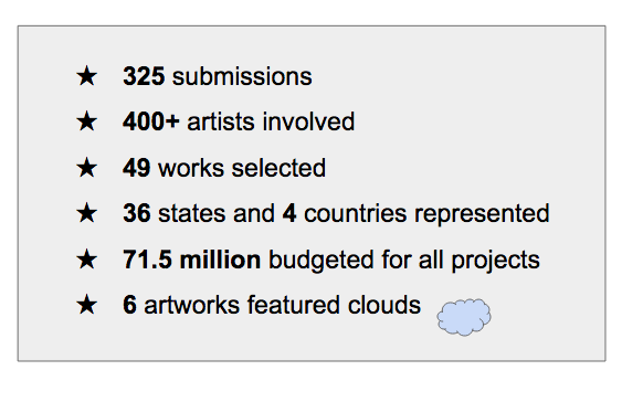 List of stats - 325 submissions, 400+artists involved, 49 works selected, 36 states and 4 countries represented, 71.5million budgeted for all projects, 6 artworks featured clouds