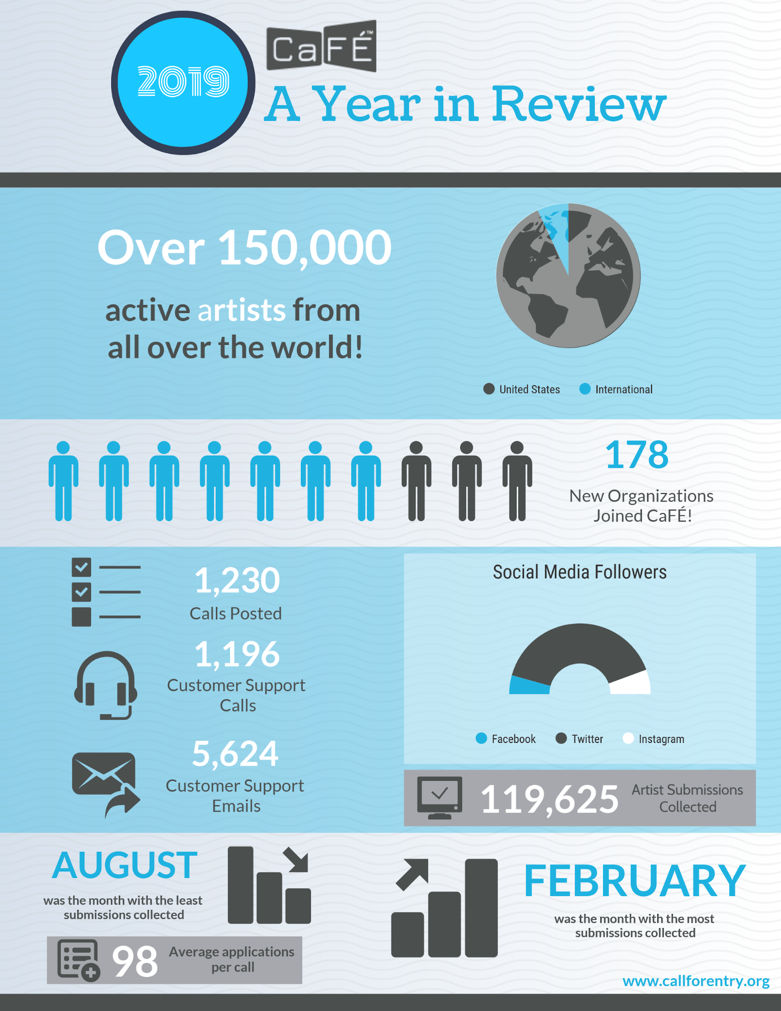 Infographic that displays key figures for 2019. text reads: over 150,000 active artists from all over the world, 178 new organizations joined CaFE, 1,230 calls posted, 1,196 customer support calls, 5,624 customer support emails, 119,625 artist submissions collected, February had the most submissions collected and August had the least submissions collected.