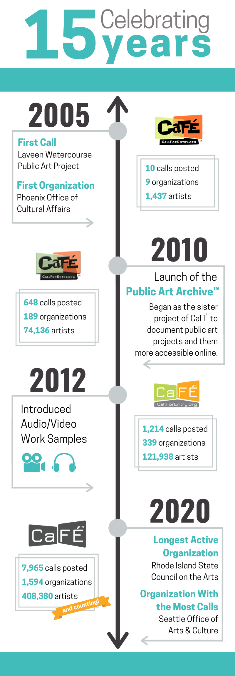 An infographic highlighting the work of CaFE. It starts in 2005 and goes up to 2020. Below the image is a text version of the timeline.